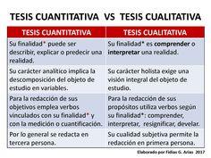 Diferencias entre una tesis cuantitativa y una tesis cualitativa