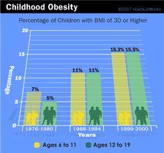 Google Image Result for http://www.sparkpe.org/blog/wp-content/uploads/2010/07/childhood-obesity-bmi.gif
