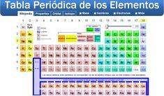 225 best tabla peridica images on pinterest periodic table tabla periodica actual iupac tabla periodica dinamica tabla periodica completa tabla periodica elementos urtaz Gallery