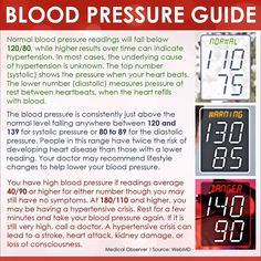 Blood pressure guide http://tmiky.com/pinterest