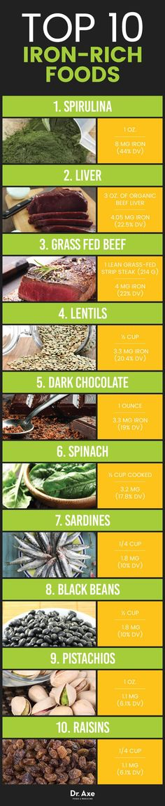 Top 10 iron-rich foods - Dr. Axe