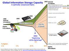 Global Information Storage Capacity