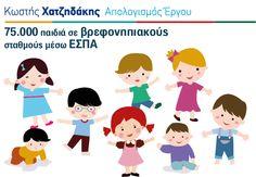 Το #ΕΣΠΑ δεν είναι μόνον αριθμοί. Αφορά άμεσα τη ζωή όλων μας. Χάρη στο ΕΣΠΑ, 75.000 παιδιά κατάφεραν φέτος να γίνουν δεκτά σε παιδικούς σταθμούς όλης της χώρας. Είμαι περήφανος για τη μάχη που δώσαμε στο Υπουργείο Ανάπτυξης και η Ελλάδα ανέβηκε στην 3η θέση ως προς την απορρόφηση ευρωπαϊκών κονδυλίων, από τη 18η θέση που βρισκόταν το 2012. Έτσι βελτιώσαμε ζωές πολιτών με έργα, όχι στα λόγια.