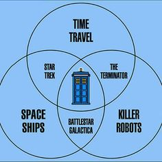 Doctor Who Has Everything