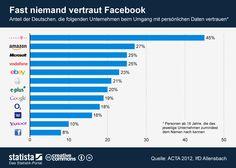 Die Grafik zeigt den Anteil der Deutschen, die ausgewählte Internet- und Telekommunikationsunternehmen in Bezug auf den Umgang mit persönlichen Daten für vertrauenswürdig halten. #statista #infografik