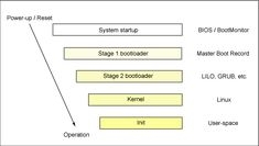 High-level view of the Linux kernel boot