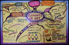 The Elements of Art Mind Map will help you to understand the various components of art such as light, shade, form and space