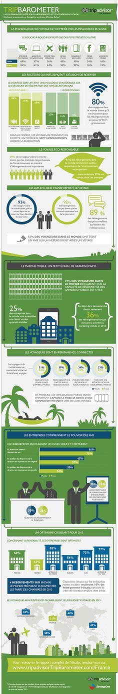 31% des Français réservent leurs hôtels via des agences en ligne - L'Echo Touristique