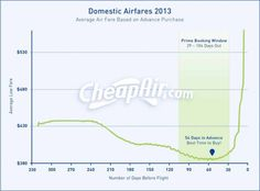 How Far In Advance To Book Flights – Business Insider #cheap #tickets #hotels http://travel.remmont.com/how-far-in-advance-to-book-flights-business-insider-cheap-tickets-hotels/  #book airline tickets # Here's How Far In Advance You Should Book A Flight The airfare shopping site CheapAir.com monitored more than 4 million fares in 2013 to answer the age-old question: How far in advance should you book your plane ticket? For the average domestic flight, booking 54 days in advance will offer…