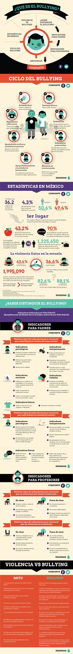 INFOGRAFÍA BULLYNG by Siscko Discko, via Behance