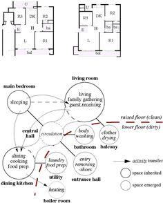 housing adjacency bubble diagram - Buscar con Google