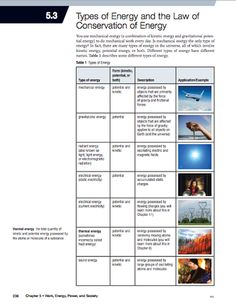 Here's a packet of information on types of energy and the law of conservation of energy.