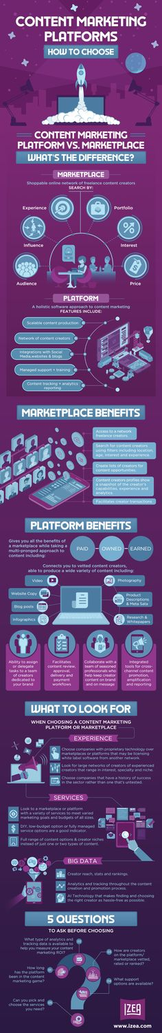 Content Marketing Platform or Marketplace: What's the Difference? | Infographic