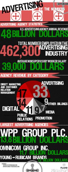 Interestingly designed infographic about the size of the advertising industry.