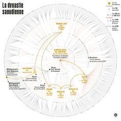 The Saudi dynasty • RAWGraphs