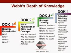 H.O.T. / D.O.K.: Teaching Higher Order Thinking and Depth of Knowledge: What Exactly Is the Thinking Curriculum?