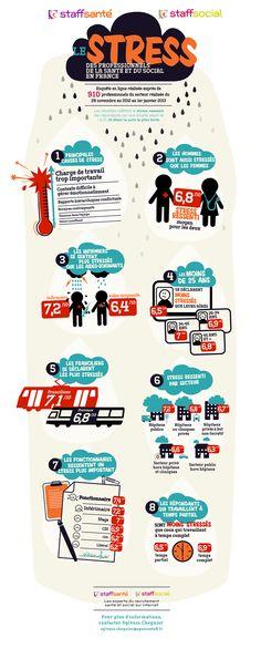 Infographie : stress ressenti par les professionnels de la santé et du social
