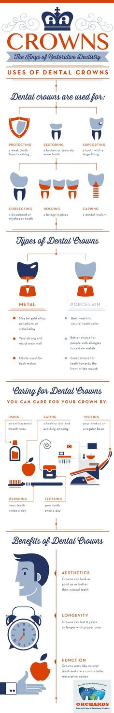#ODC_tip A crown is a type of dental restoration which completely caps or  encircles a