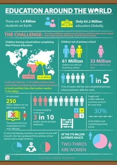 Education Around the World   #Infographic #Education