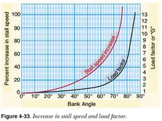 Stall speed and load factor - Pilot's Handbook of Aeronautical Knowledge - Chapter 4