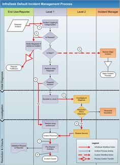 incident process - Google Search