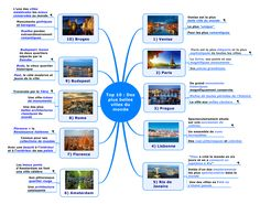 Topmapping – TOP 10 des plus belles villes du monde   Voici un nouveau Topmapping hiérarchisant les dix plus belles villes du monde.   N'hésitez pas à ouvrir la map sous son format interactif en cliquant sur le lien >> http://bit.ly/1lu63nZ   Très bonne lecture à tous !
