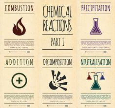 Recently, some of my classes have been revising types of chemical reactions, which inevitably set me thinking about how to represent them visually in an easy to understand way. These are the first ...