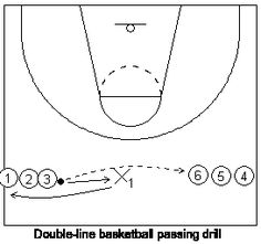 How to Teach Basketball Passing with Drills