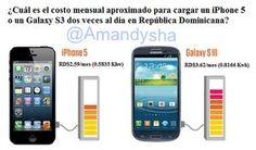 ¿Cuál es el costo aproximado en energía eléctrica para cargar un iPhone 5 o un Galaxy S3 en República Dominicana?