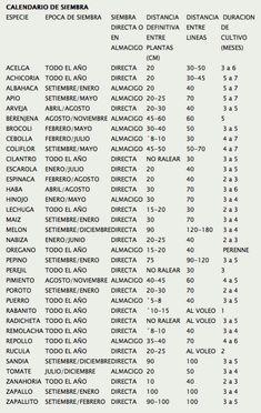 Calendario de Siembra (Argentina)