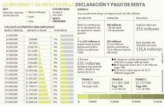 Así se haría la declaración de renta con la reforma Cárdenas