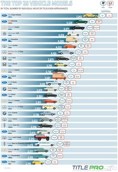 This infographic includes the 25 most popular car models seen in movies and TV shows, from the common police and taxi car, the Ford Crown Victoria, to the racing speedster, the Chevy Camaro. Chevrolet Caprice, Chevrolet Impala, Benz S Class, Car Posters, Golf Lessons, First Car, Ford Transit, Car Photos, Amazing Cars