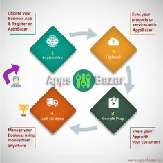 AppsBazar provides customizable apps services for a vendor like a doctor, gym, retail, catering, real estate, restaurant to blossom their business online.