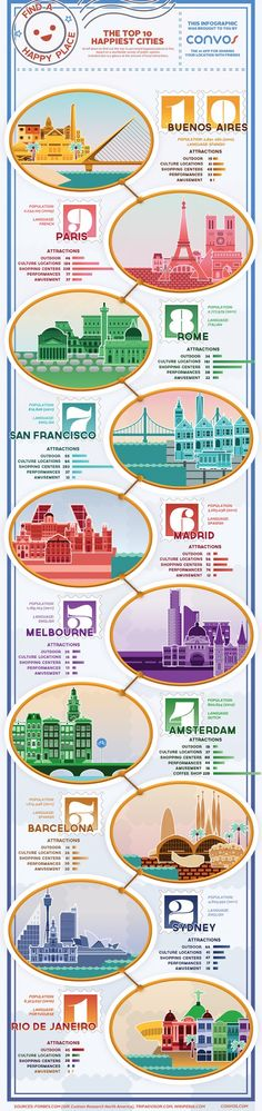 The Top 10 Happiest Cities [infographic]