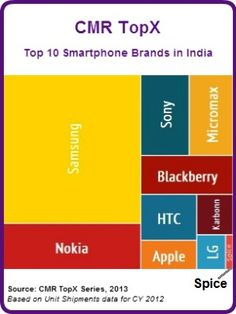 CMR TopX: Top 10 Smartphone Brands in India