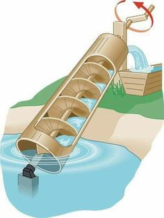 Archimedes Screw Water Irrigation Method The Homestead Survival - Homesteading - David is dying for a water source. Homestead Survival, Camping Survival, Survival Prepping, Emergency Preparedness, Survival Skills, Survival Gear, Survival Gadgets, College Survival, Apocalypse Survival