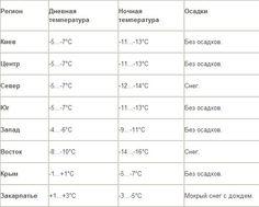 На Закарпатье пройдет снег, а на Востоке Украины ночью будет до -20°С   УЖГОРОД - ОКНО В ЕВРОПУ - UA-REPORTER.COM