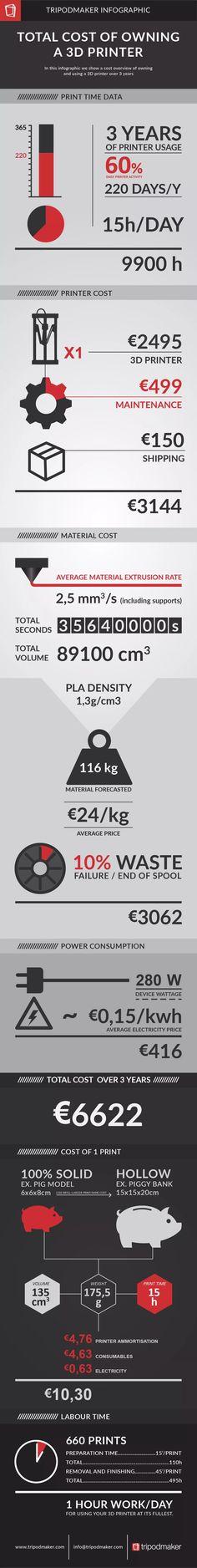 Infographic TCO