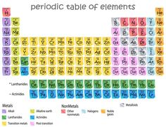 Printable periodic tables pdf medical pinterest periodic equation for molar mass urtaz Images