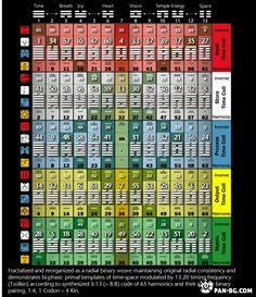 Tzolkin and 64 codons