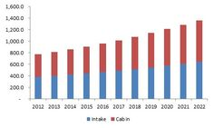 Automotive air filters market size is expected to reach USD 7.2 billion by 2022, growing at a CAGR of 8.1% from 2015 to 2022.