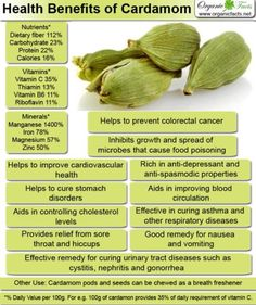 Cardamom health benefits One of my favourite spices. Blends great with pears.