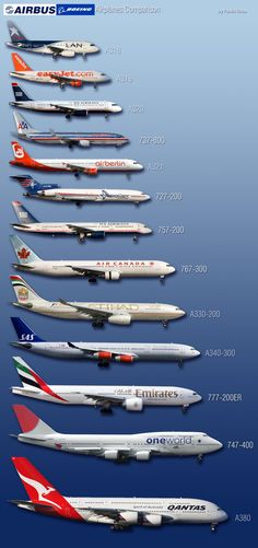 Boeing and Airbus picture comparison (Handy when plane spotting)