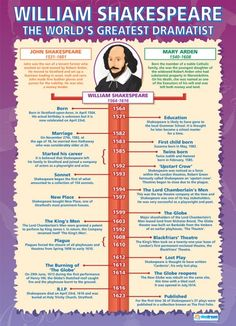 From our English Literature poster range, the William Shakespeare Poster is a great educational resource that helps improve understanding and reinforce learning. William Shakespeare Timeline, William Shakespeare Frases, William Shakespeare Education, Shakespeare Facts, Shakespeare History, School Posters, Classroom Posters, Classroom Walls, Drama Education