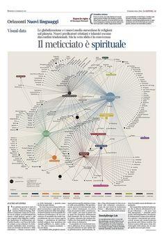 Corriere della Sera - La Lettura - New Languages #14 by densitydesign, via Flickr