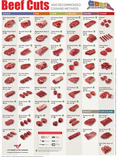 Cuts of Beef Chart Courtesy of The Beef Checkoff (www.BeefItsWhatsForDinner.com)