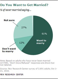 In 1960, 72% of all adults ages 18 and older were married; today just 51% are. If current trends continue, the share of adults who are currently married will drop to below half within a few years.