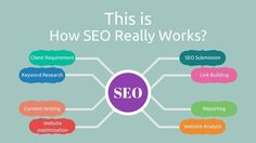Simple points to clarify that how SEO really works Website Analysis, Seo, It Works, Simple, Nailed It