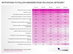 Want to understand consumer motivations for interacting with Brands online? Take a look at this GWI chart which highlights a general expectation for getting something back...
