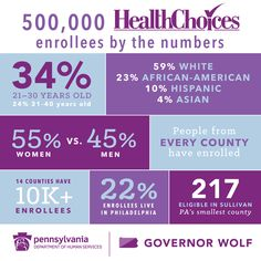 More than 500,000 Pennsylvanians have enrolled in Medicaid, thanks to Obamacare's expansion provisions.